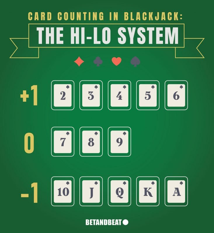 Blackjack Card Counting Strategy 44310